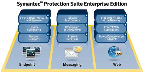 Symantec Protection Suite Enterprise Edition