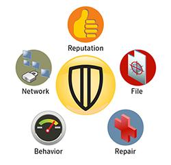 Enterprise Security: Enterprise Endpoint Security