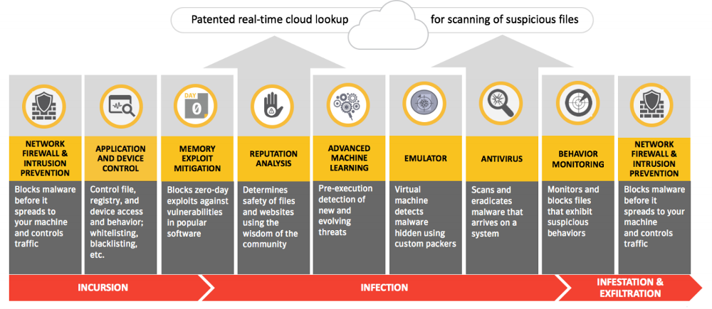Symantec Endpoint Protection | NetSecurityStore com