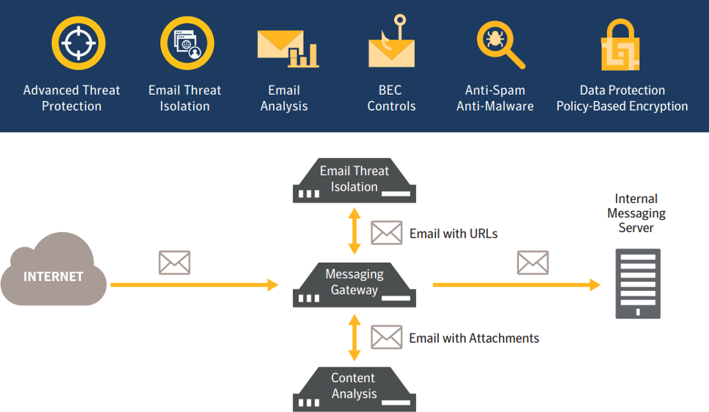 Graphic: Symantec Messaging Gateway, Content Analysis, and Email Threat Isolation Integration